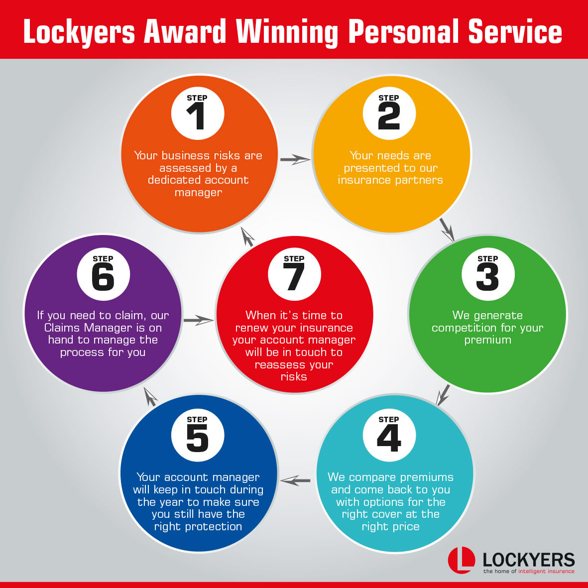 lockyers award winning service
